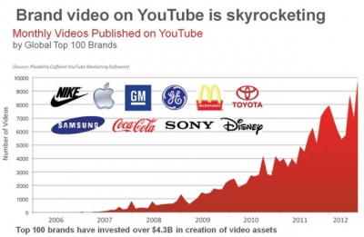 use of video by brands is risign